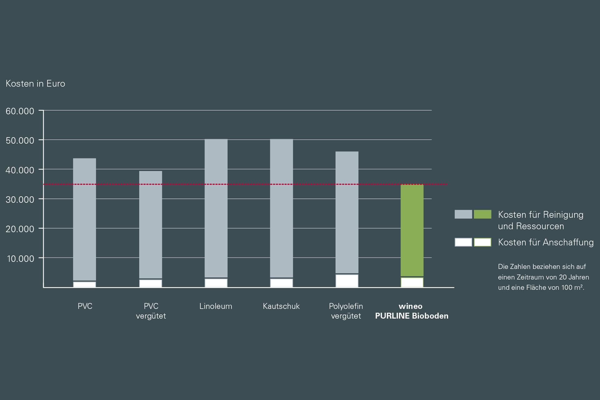 wineo PURLINE Bioboden Lebensdauer Kosten Diagramm